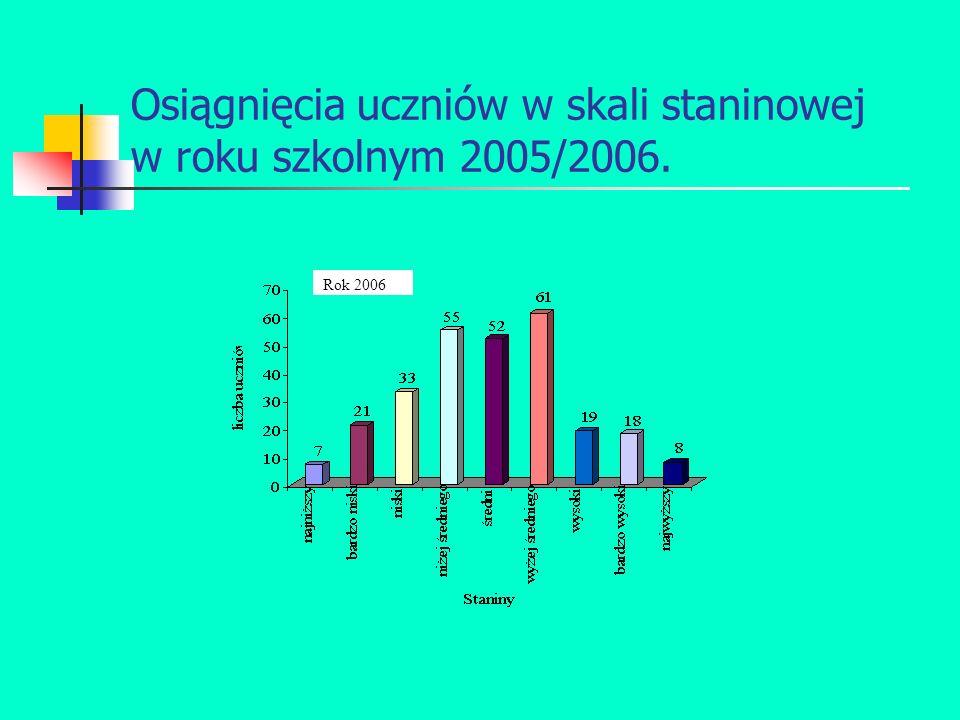 Osiągnięcia uczniów w skali staninowej w roku szkolnym 2005/2006. Rok 2006