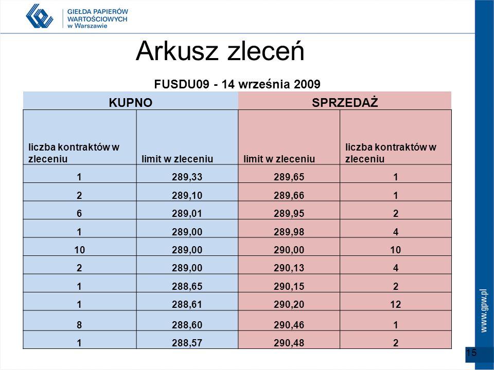 FUSDU09 - 14 września 2009 KUPNOSPRZEDAŻ liczba kontraktów w zleceniulimit w zleceniu liczba kontraktów w zleceniu 1289,33289,651 2289,10289,661 6289,