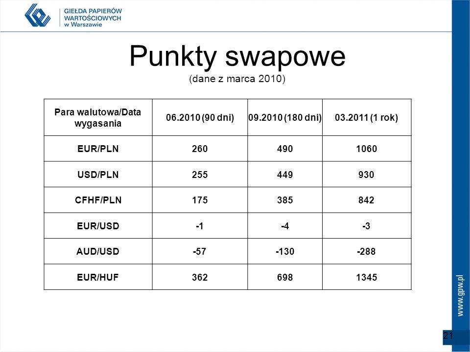 Punkty swapowe (dane z marca 2010) 21 Para walutowa/Data wygasania 06.2010 (90 dni)09.2010 (180 dni)03.2011 (1 rok) EUR/PLN2604901060 USD/PLN255449930