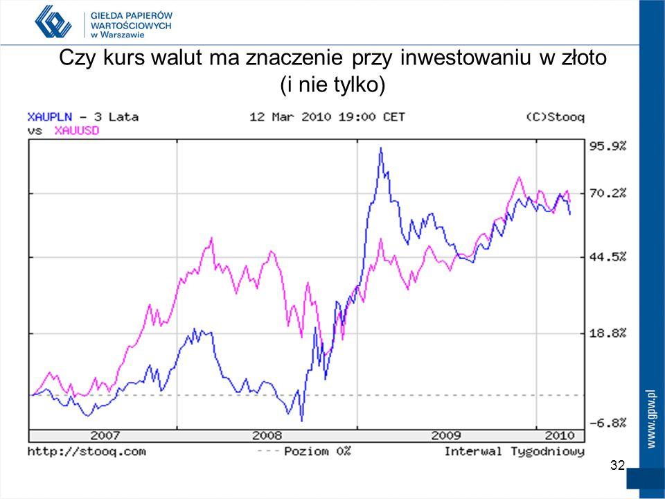 Czy kurs walut ma znaczenie przy inwestowaniu w złoto (i nie tylko) 32