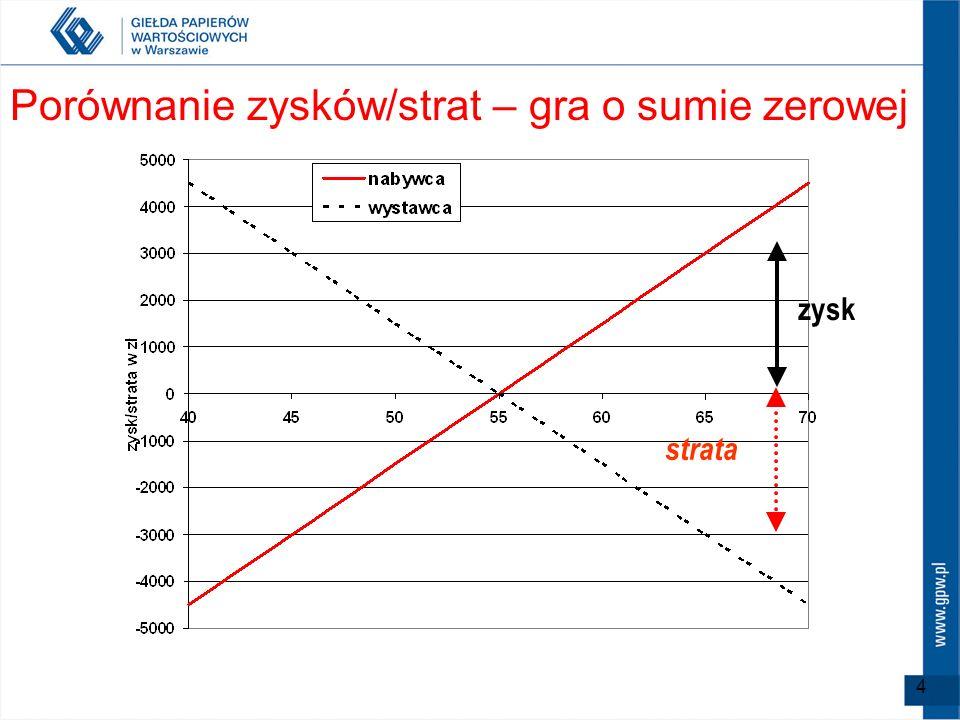 4 Porównanie zysków/strat – gra o sumie zerowej zysk strata
