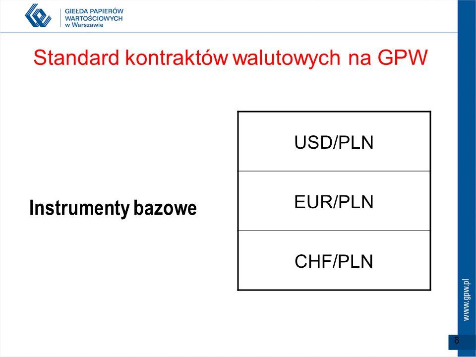 6 Standard kontraktów walutowych na GPW Instrumenty bazowe USD/PLN EUR/PLN CHF/PLN