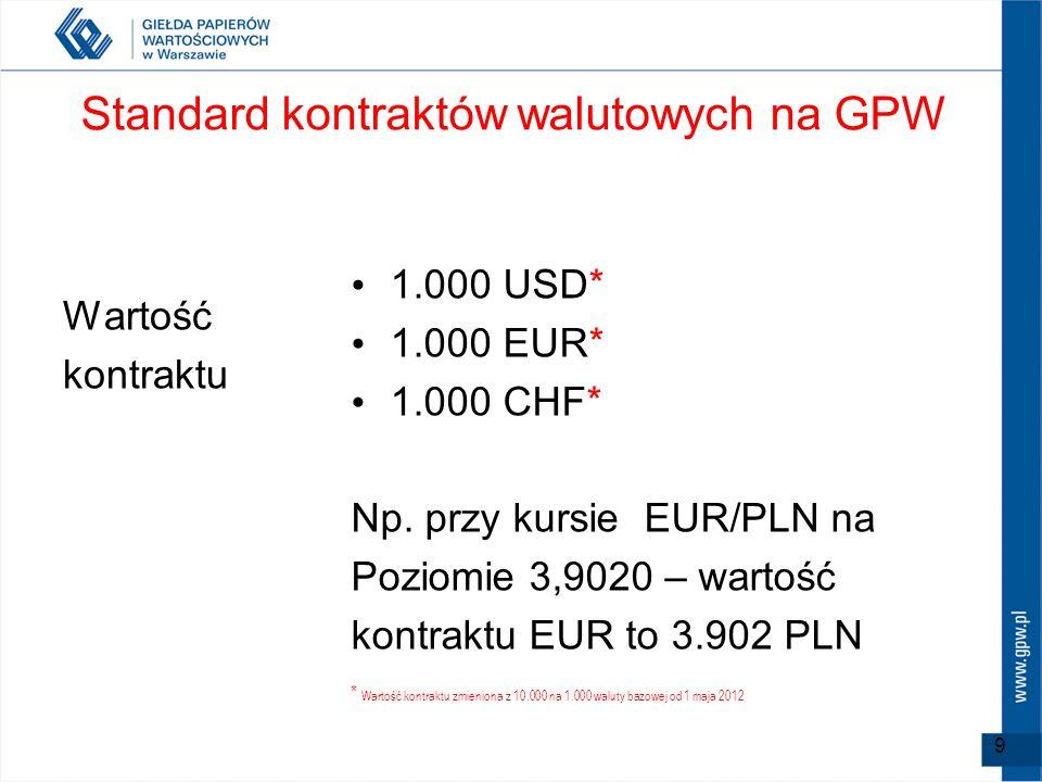 9 Standard kontraktów walutowych na GPW Wartość kontraktu 1.000 USD* 1.000 EUR* 1.000 CHF* Np. przy kursie EUR/PLN na Poziomie 3,9020 – wartość kontra