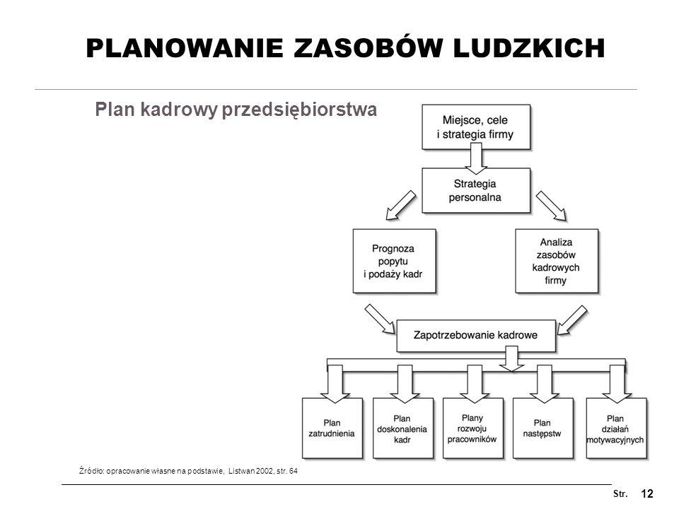 Str. 12 PLANOWANIE ZASOBÓW LUDZKICH Plan kadrowy przedsiębiorstwa Źródło: opracowanie własne na podstawie, Listwan 2002, str. 64