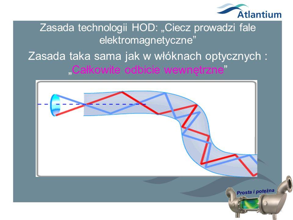 Prosta i potężna Zasada technologii HOD: Ciecz prowadzi fale elektromagnetyczne Zasada taka sama jak w włóknach optycznych :Całkowite odbicie wewnętrz