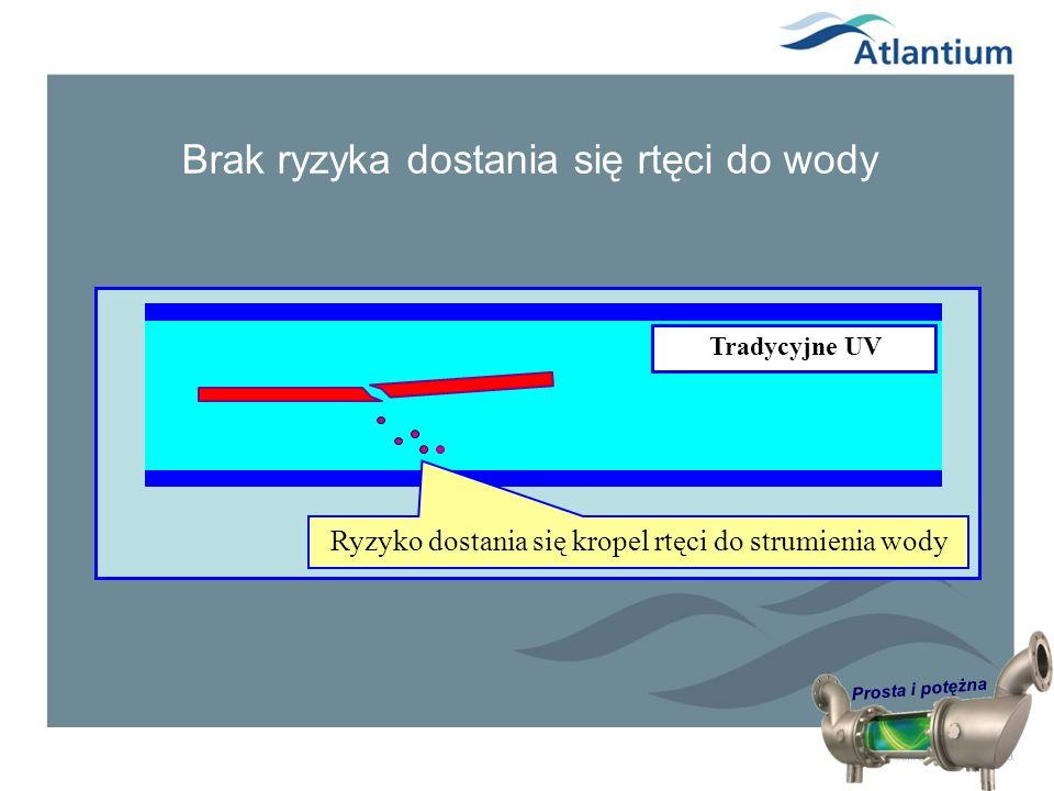 Prosta i potężna Tradycyjne UV Ryzyko dostania się kropel rtęci do strumienia wody Brak ryzyka dostania się rtęci do wody