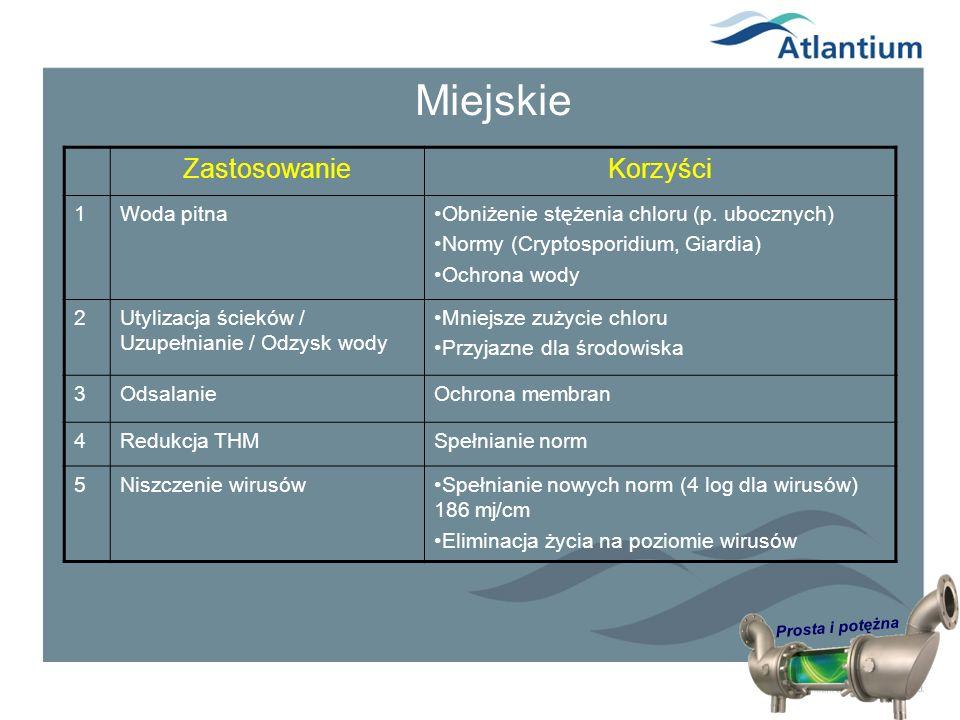 Prosta i potężna Miejskie KorzyściZastosowanie Obniżenie stężenia chloru (p. ubocznych) Normy (Cryptosporidium, Giardia) Ochrona wody Woda pitna1 Mnie