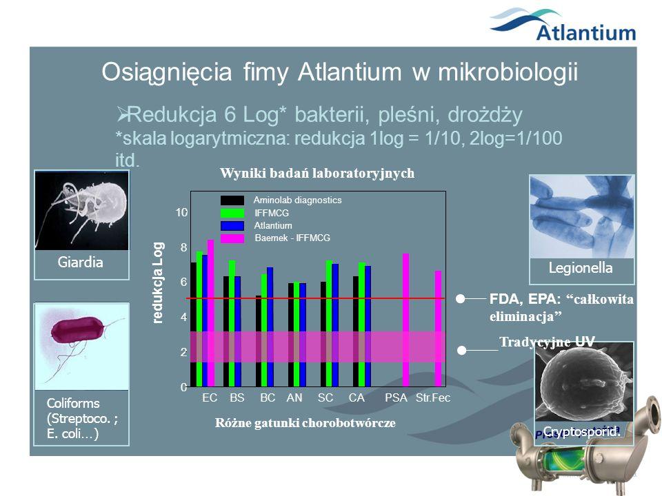 Prosta i potężna Osiągnięcia fimy Atlantium w mikrobiologii Redukcja 6 Log* bakterii, pleśni, drożdży *skala logarytmiczna: redukcja 1log = 1/10, 2log