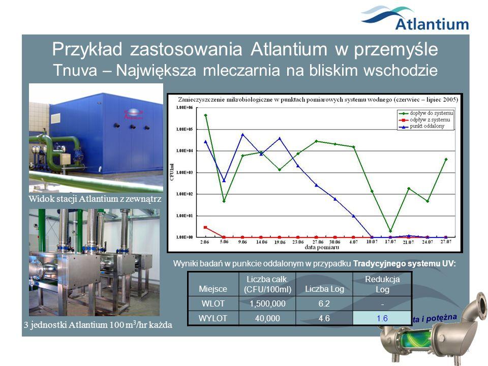 Prosta i potężna Przykład zastosowania Atlantium w przemyśle Tnuva – Największa mleczarnia na bliskim wschodzie 3 jednostki Atlantium 100 m 3 /hr każd
