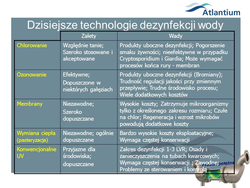 Prosta i potężna Dzisiejsze technologie dezynfekcji wody ZaletyWady ChlorowanieWzględnie tanie; Szeroko stosowane i akceptowane Produkty uboczne dezyn
