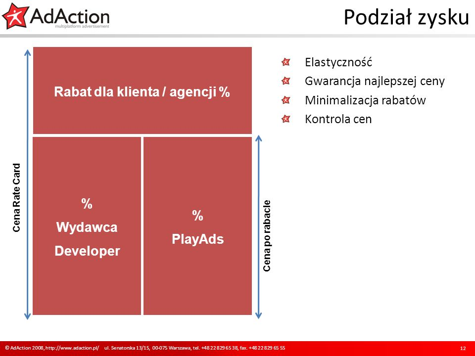 Podział zysku Elastyczność Gwarancja najlepszej ceny Minimalizacja rabatów Kontrola cen 12 © AdAction 2008, http://www.adaction.pl/ ul.