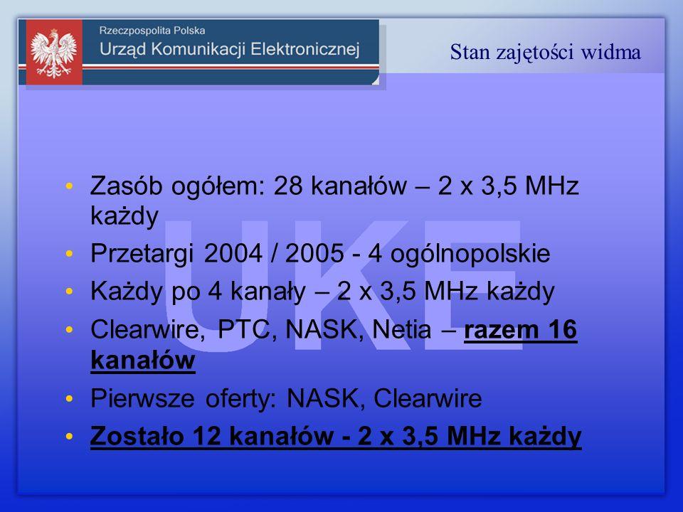 Zasób ogółem: 28 kanałów – 2 x 3,5 MHz każdy Przetargi 2004 / 2005 - 4 ogólnopolskie Każdy po 4 kanały – 2 x 3,5 MHz każdy Clearwire, PTC, NASK, Netia – razem 16 kanałów Pierwsze oferty: NASK, Clearwire Zostało 12 kanałów - 2 x 3,5 MHz każdy Stan zajętości widma