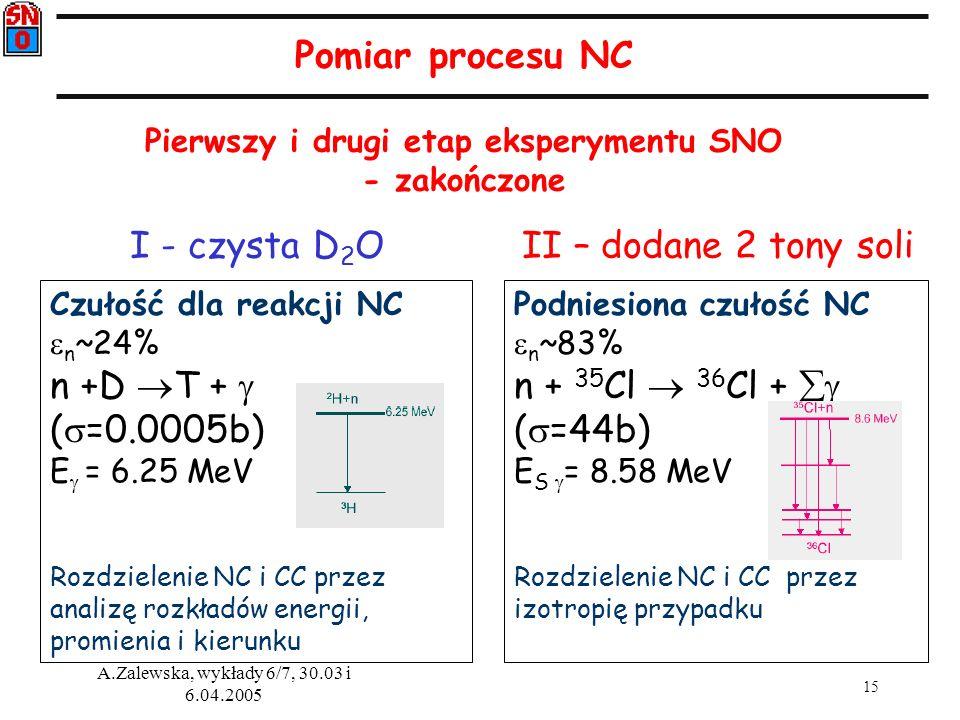 15 A.Zalewska, wykłady 6/7, 30.03 i 6.04.2005 Podniesiona czułość NC n ~83% n + 35 Cl 36 Cl + ( =44b) E S = 8.58 MeV Rozdzielenie NC i CC przez izotro