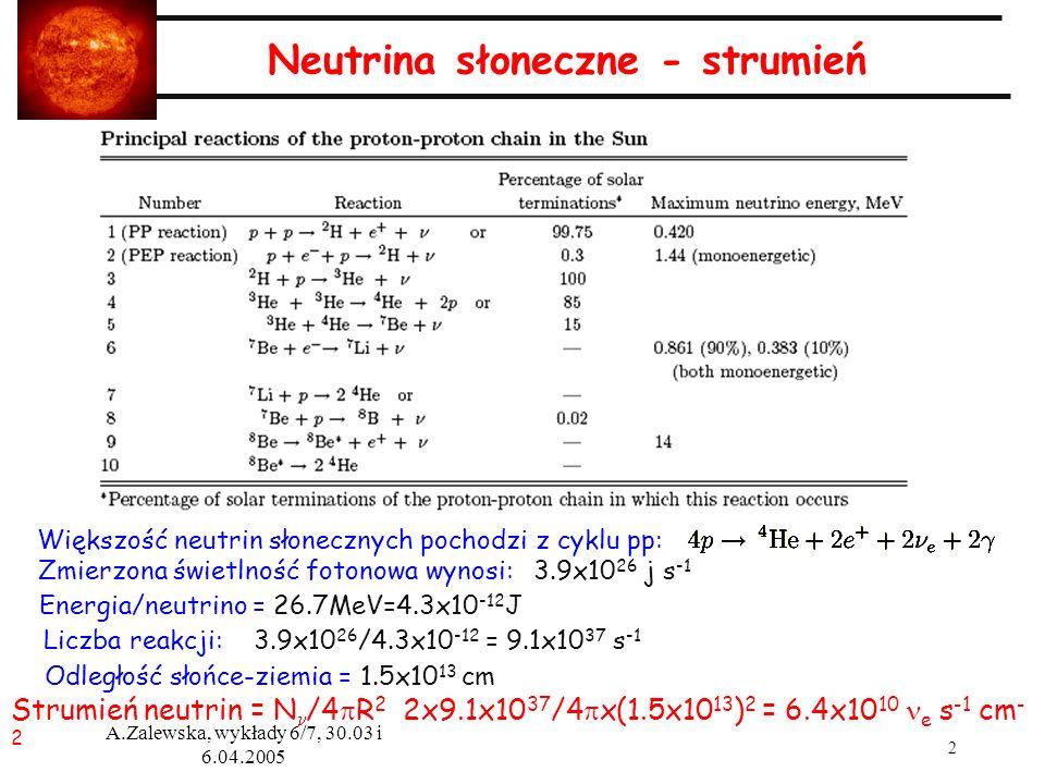 3 A.Zalewska, wykłady 6/7, 30.03 i 6.04.2005 Neutrina słoneczne - podstawowe informacje --Efekty masowe przy przejściu przez Słońce mogą być bardzo ważne --Punktem odniesienia pomiarów są przewidywania modelu Słońca --Odległość Ziemia-Słońce waha się w granicach 7% w ciągu roku --W nocy w drodze do detektora neutrina przechodzą całą grubość Ziemi, a w dzień - nie -> efekty masowe, objawiające się asymetrią dzień-noc, mogą dostarczyć dodatkowej informacji o parametrach oscylacji.