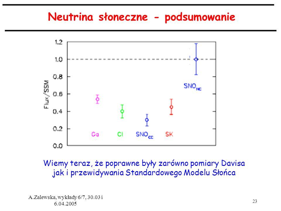 23 A.Zalewska, wykłady 6/7, 30.03 i 6.04.2005 Neutrina słoneczne - podsumowanie Wiemy teraz, że poprawne były zarówno pomiary Davisa jak i przewidywan