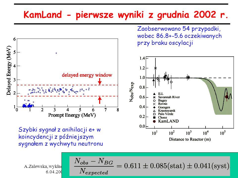 31 A.Zalewska, wykłady 6/7, 30.03 i 6.04.2005 KamLand - pierwsze wyniki z grudnia 2002 r. Szybki sygnał z anihilacji e+ w koincydencji z późniejszym s