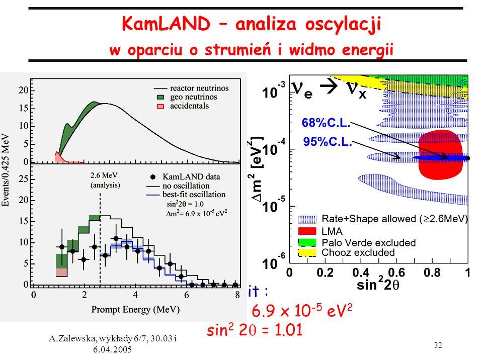 32 A.Zalewska, wykłady 6/7, 30.03 i 6.04.2005 KamLAND – analiza oscylacji w oparciu o strumień i widmo energii Best fit : m 2 = 6.9 x 10 -5 eV 2 sin 2