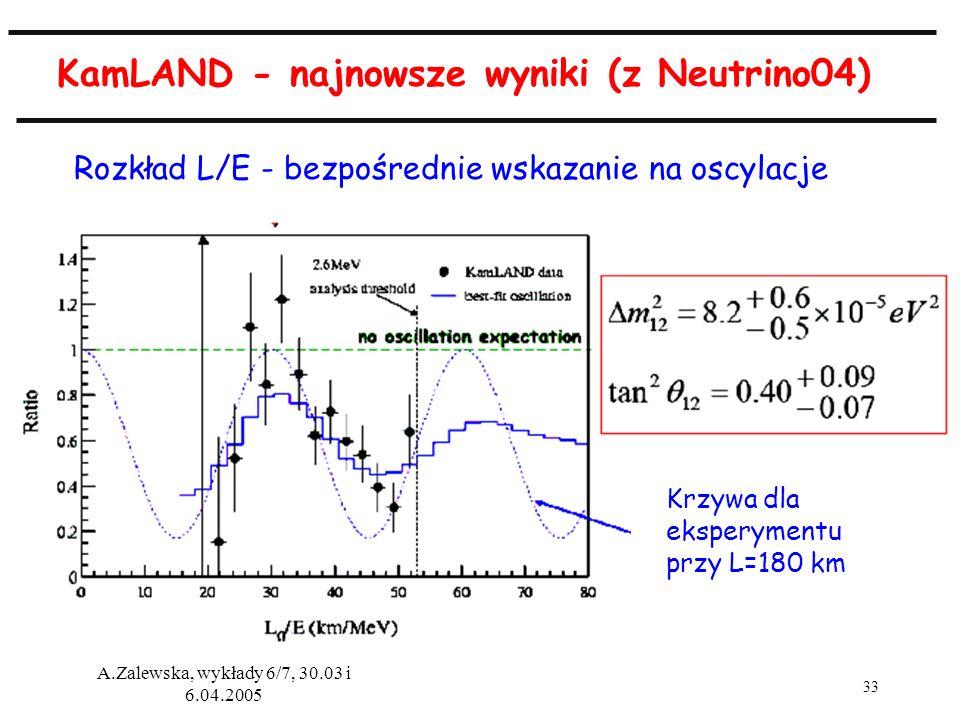 33 A.Zalewska, wykłady 6/7, 30.03 i 6.04.2005 KamLAND - najnowsze wyniki (z Neutrino04) Rozkład L/E - bezpośrednie wskazanie na oscylacje Krzywa dla e