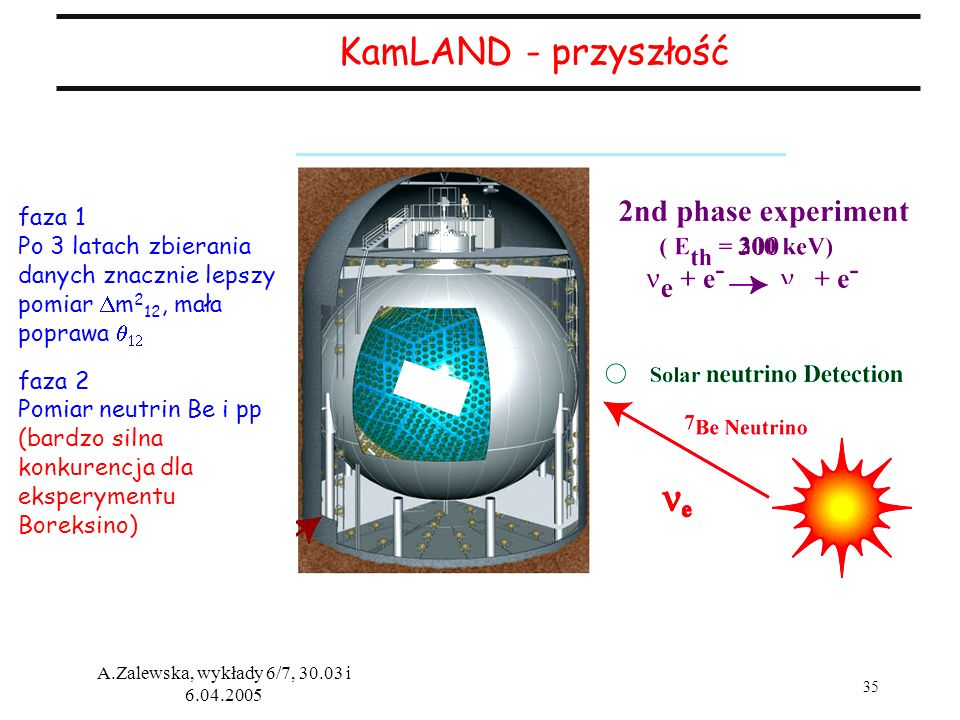 35 A.Zalewska, wykłady 6/7, 30.03 i 6.04.2005 300 faza 1 Po 3 latach zbierania danych znacznie lepszy pomiar m 2 12, mała poprawa faza 2 Pomiar neutri