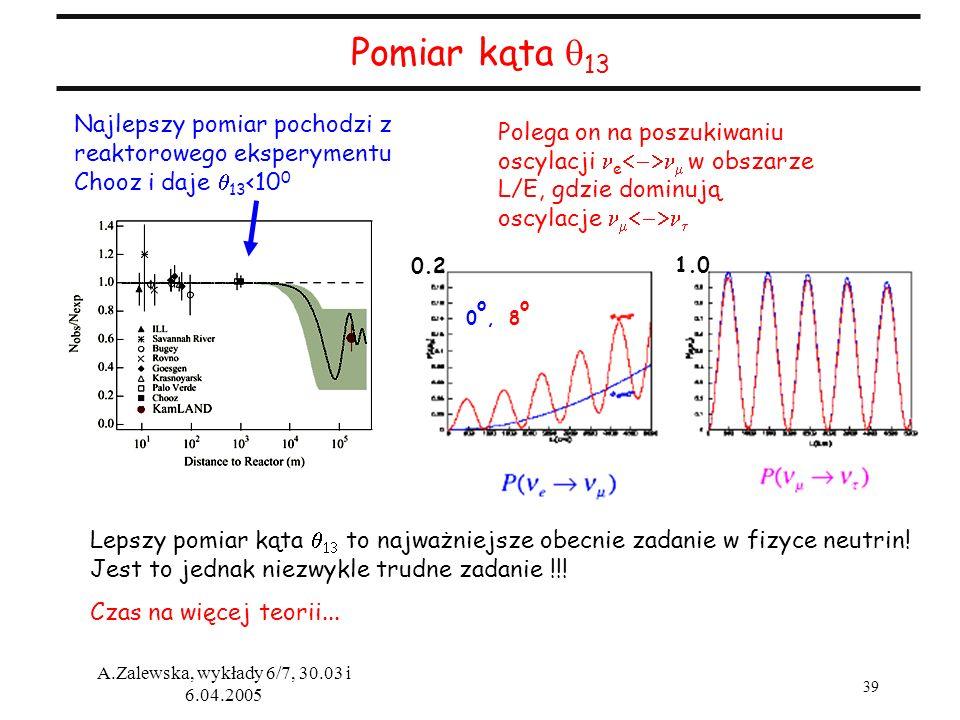 39 A.Zalewska, wykłady 6/7, 30.03 i 6.04.2005 Pomiar kąta 13 Lepszy pomiar kąta to najważniejsze obecnie zadanie w fizyce neutrin! Jest to jednak niez