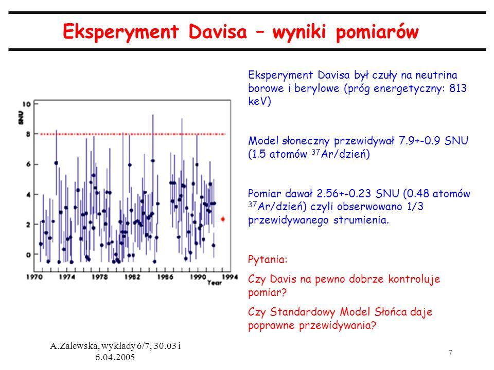 8 A.Zalewska, wykłady 6/7, 30.03 i 6.04.2005 Eksperymenty galowe – Gallex/GNO i SAGE Podobna zasada, jak w eksperymencie chlorowym, ale niższy próg energetyczny, więc dostępny większy strumień neutrin słonecznych Gallex (następnie GNO) – eksperyment prowadzony w Gran Sasso we Włoszech (30.3 tony Ga, SAGE – eksperyment w Baksanie w Rosji (57 ton Ga) Potwierdzona obserwacja Davisa, ale mniejszy niedobór neutrin
