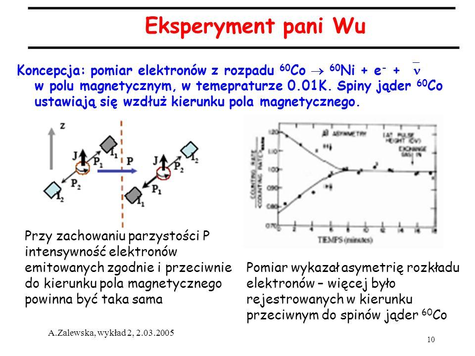 10 A.Zalewska, wykład 2, 2.03.2005 Eksperyment pani Wu Koncepcja: pomiar elektronów z rozpadu 60 Co 60 Ni + e - + w polu magnetycznym, w temepraturze