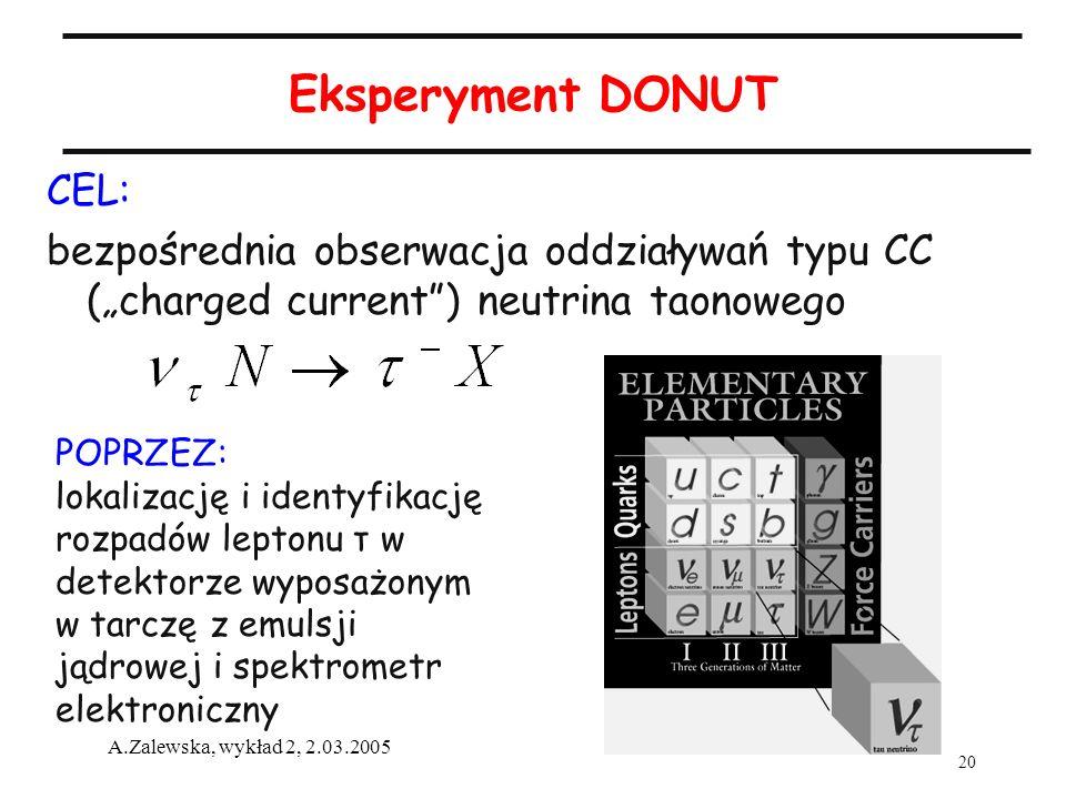 20 A.Zalewska, wykład 2, 2.03.2005 Eksperyment DONUT CEL: bezpośrednia obserwacja oddziaływań typu CC (charged current) neutrina taonowego POPRZEZ: lo