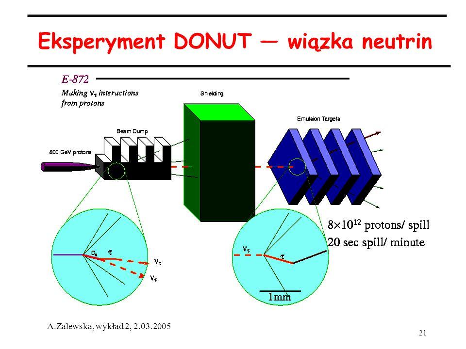 21 A.Zalewska, wykład 2, 2.03.2005 Eksperyment DONUT wiązka neutrin