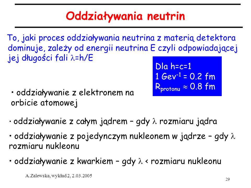 29 A.Zalewska, wykład 2, 2.03.2005 Oddziaływania neutrin To, jaki proces oddziaływania neutrina z materią detektora dominuje, zależy od energii neutri