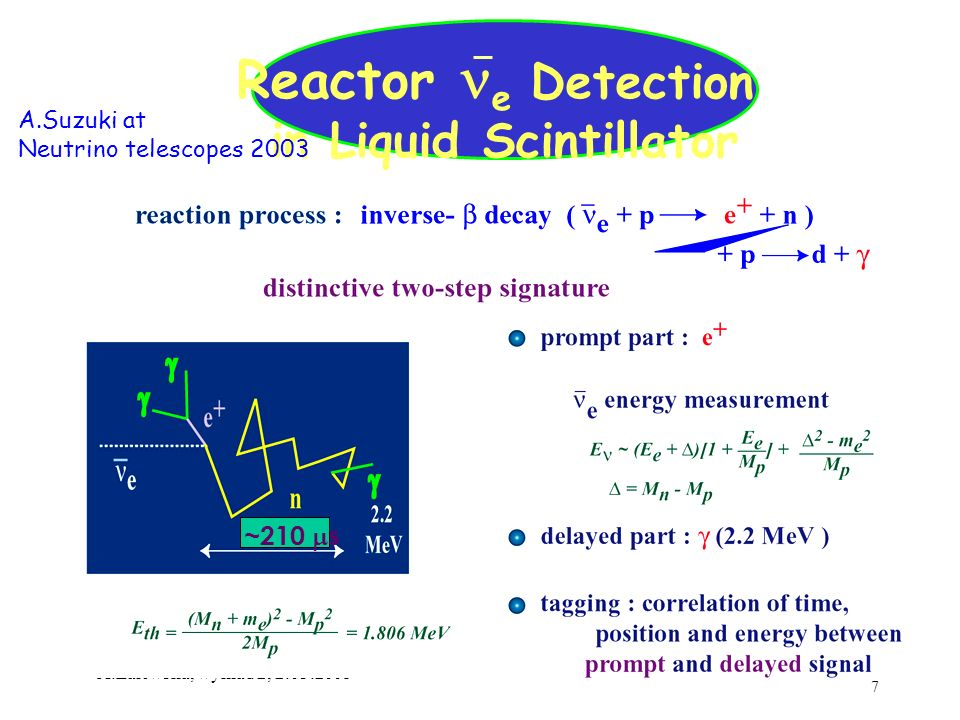 7 A.Zalewska, wykład 2, 2.03.2005 Reactor e Detection in Liquid Scintillator ~210 s A.Suzuki at Neutrino telescopes 2003