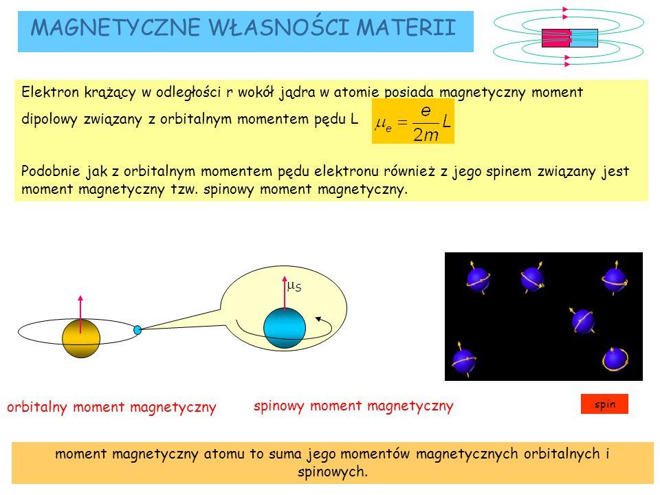 moment magnetyczny atomu to suma jego momentów magnetycznych orbitalnych i spinowych. CO TO JEST MAGNES? L elektrony krążą wokół atomu orbitalny momen