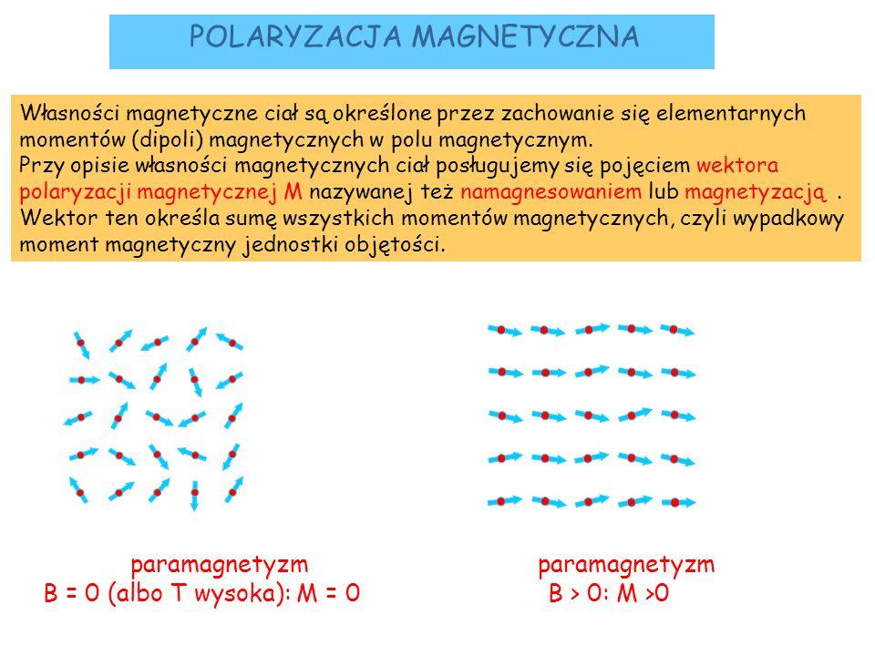 POLARYZACJA MAGNETYCZNA Własności magnetyczne ciał są określone przez zachowanie się elementarnych momentów (dipoli) magnetycznych w polu magnetycznym
