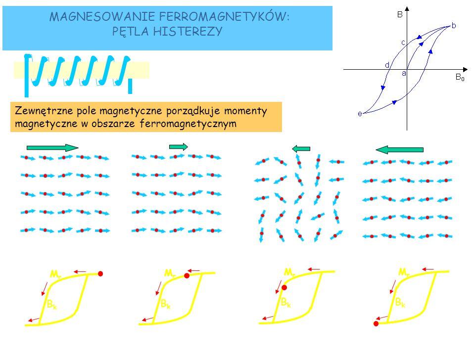 MAGNESOWANIE FERROMAGNETYKÓW: PĘTLA HISTEREZY Zewnętrzne pole magnetyczne porządkuje momenty magnetyczne w obszarze ferromagnetycznym ferromagnetyk B M M0M0 B zewn MrMr BkBk B M M0M0 MrMr BkBk B M M0M0 MrMr BkBk B M M0M0 MrMr BkBk
