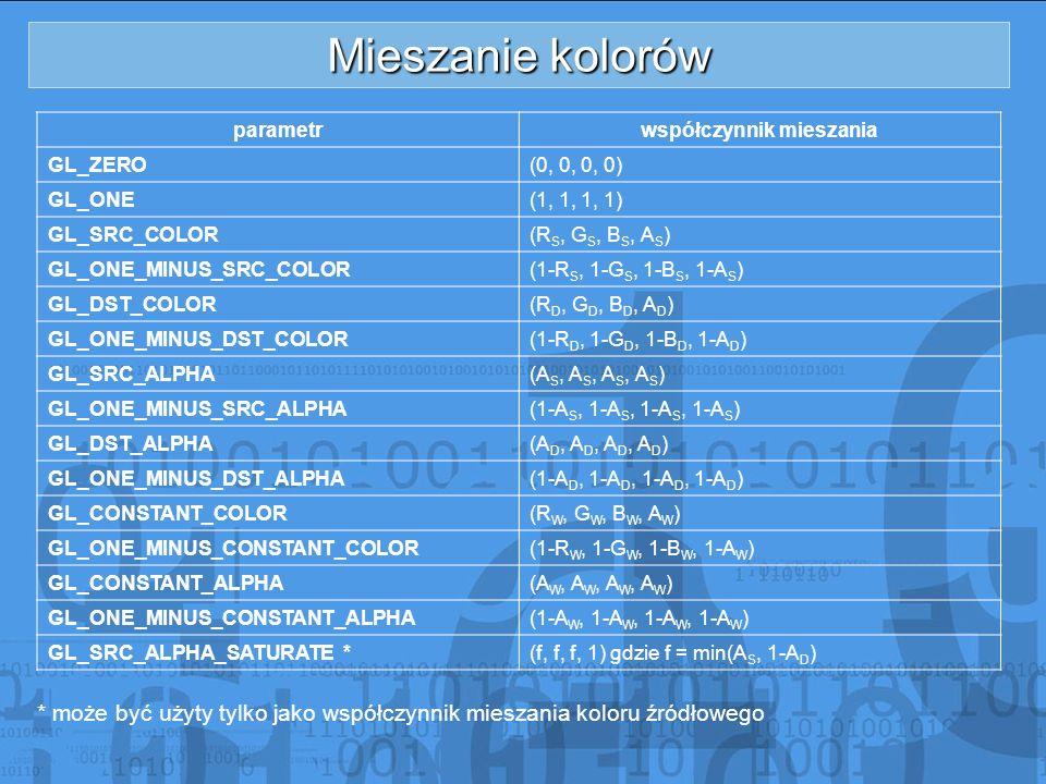 Mieszanie kolorów parametrwspółczynnik mieszania GL_ZERO(0, 0, 0, 0) GL_ONE(1, 1, 1, 1) GL_SRC_COLOR(R S, G S, B S, A S ) GL_ONE_MINUS_SRC_COLOR(1-R S