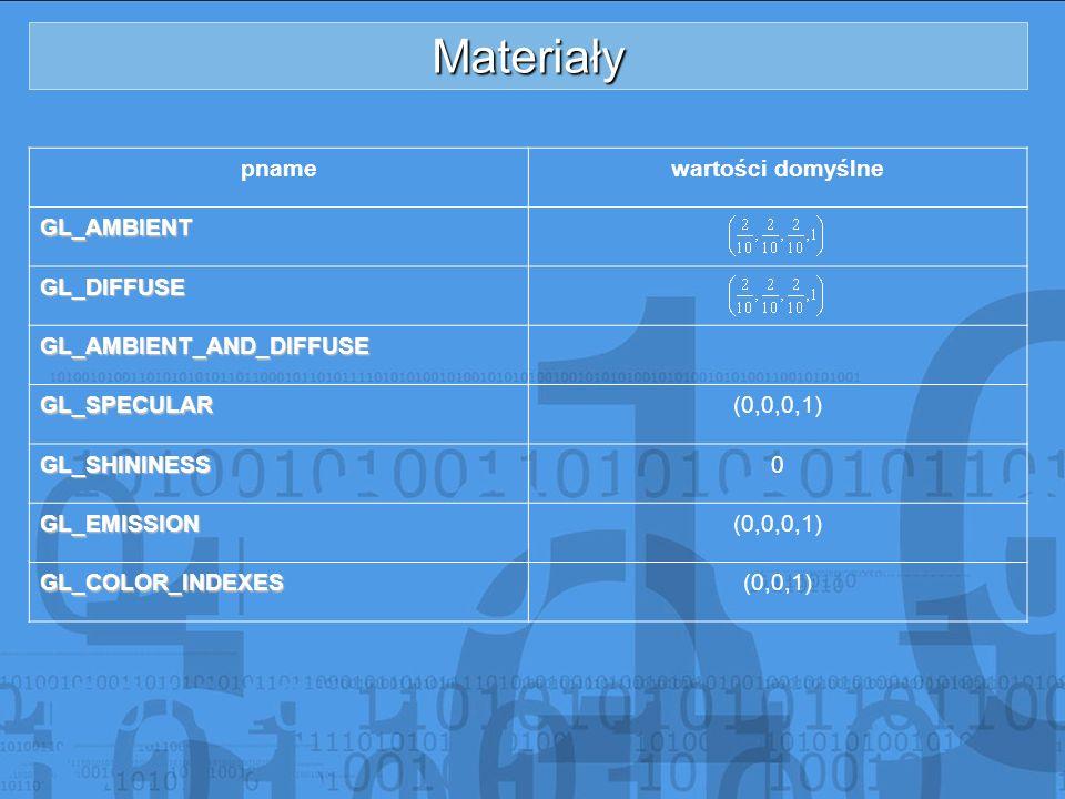 Materiały Odczyt własności bieżącego materiału umożliwiają funkcje: void glGetMaterialfv (GLenum face, GLenump name, GLfloat *params) void glGetMaterialv (GLenum face, GLenump name, GLint *params) Chromzłotoczarny plastikGL_AMBIENT(0.25, 0.25, 0.25)(0.25, 0.20, 0.07)(0.00, 0.00, 0.00) GL_DIFFUSE(0.40, 0.40, 0.40)(0.75, 0.61, 0.23)(0.01, 0.01, 0.01) GL_SPECULAR(0.77, 0.77, 0.77)(0.63, 0.56, 0.37)(0.50, 0.50, 0.50) GL_SHININESS76.852.232.0