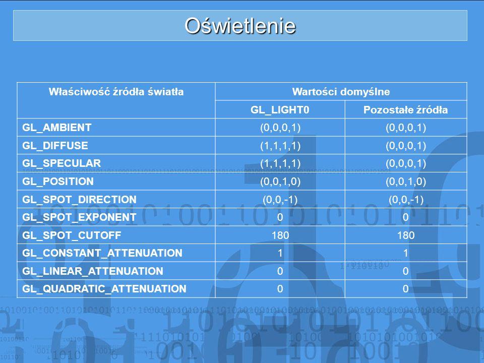 Oświetlenie Właściwość źródła światłaWartości domyślne GL_LIGHT0Pozostałe źródła GL_AMBIENT(0,0,0,1) GL_DIFFUSE(1,1,1,1)(0,0,0,1) GL_SPECULAR(1,1,1,1)
