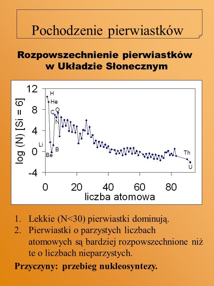 Nukleosynteza 1.Podczas Wielkiego Wybuchu powstały protony i neutrony, a z nich następujące (stabilne) jądra: 1 H, 2 H, 3 He, 4 He, 7 Li.
