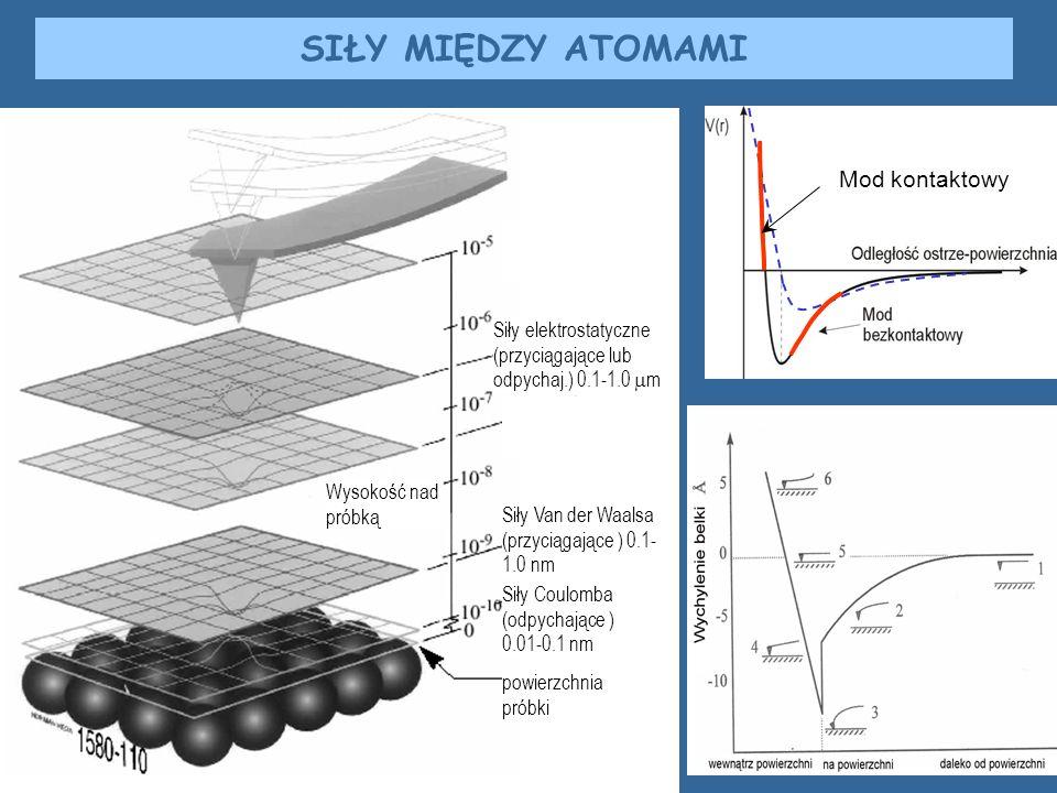 SIŁY MIĘDZY ATOMAMI Siły elektrostatyczne (przyciągające lub odpychaj.) 0.1-1.0 m Siły Van der Waalsa (przyciągające ) 0.1- 1.0 nm Siły Coulomba (odpy