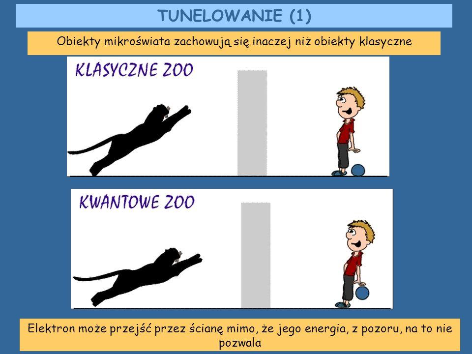 Obiekty mikroświata zachowują się inaczej niż obiekty klasyczne TUNELOWANIE (1) Elektron może przejść przez ścianę mimo, że jego energia, z pozoru, na