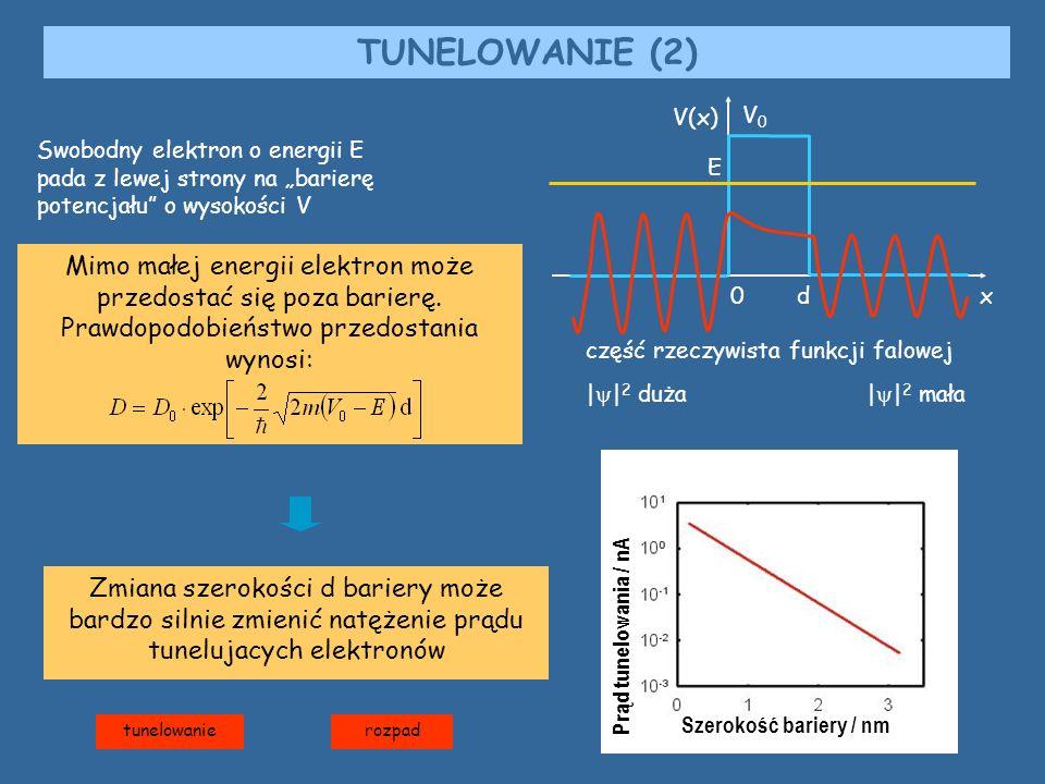 Zmiana szerokości d bariery może bardzo silnie zmienić natężenie prądu tunelujacych elektronów tunelowanie TUNELOWANIE (2) Swobodny elektron o energii