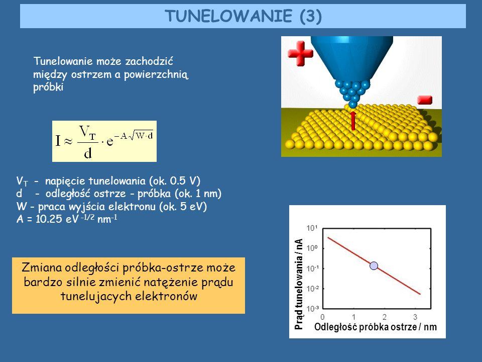Zmiana odległości próbka-ostrze może bardzo silnie zmienić natężenie prądu tunelujacych elektronów TUNELOWANIE (3) Tunelowanie może zachodzić między o