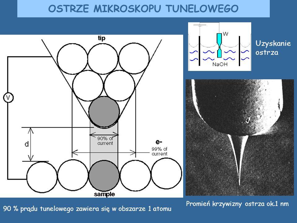 Promień krzywizny ostrza ok.1 nm OSTRZE MIKROSKOPU TUNELOWEGO Uzyskanie ostrza 90 % prądu tunelowego zawiera się w obszarze 1 atomu