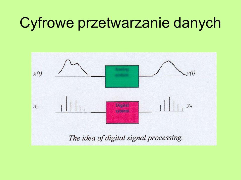Dane cyfrowe (Discrete-Time Signals)