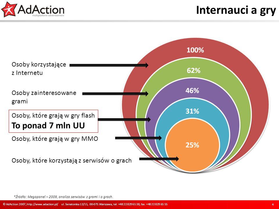 *Źródło: Megapanel – 2009, analiza serwisów z grami i o grach. Internauci a gry 4 © AdAction 2007, http://www.adaction.pl/ ul. Senatorska 13/15, 00-07