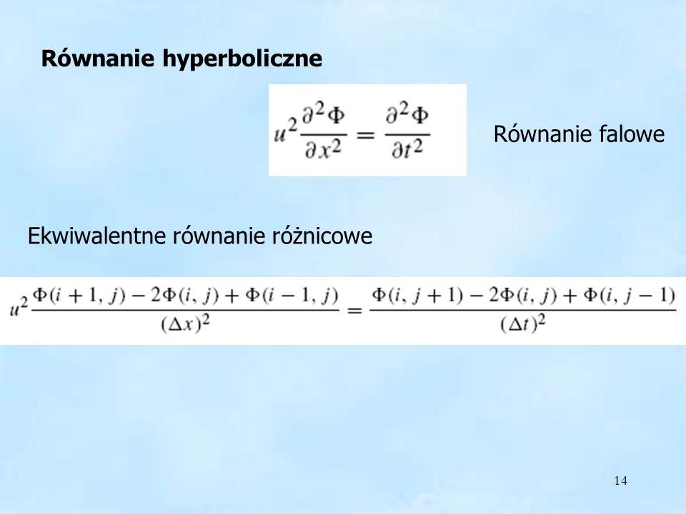 14 Równanie hyperboliczne Ekwiwalentne równanie różnicowe Równanie falowe