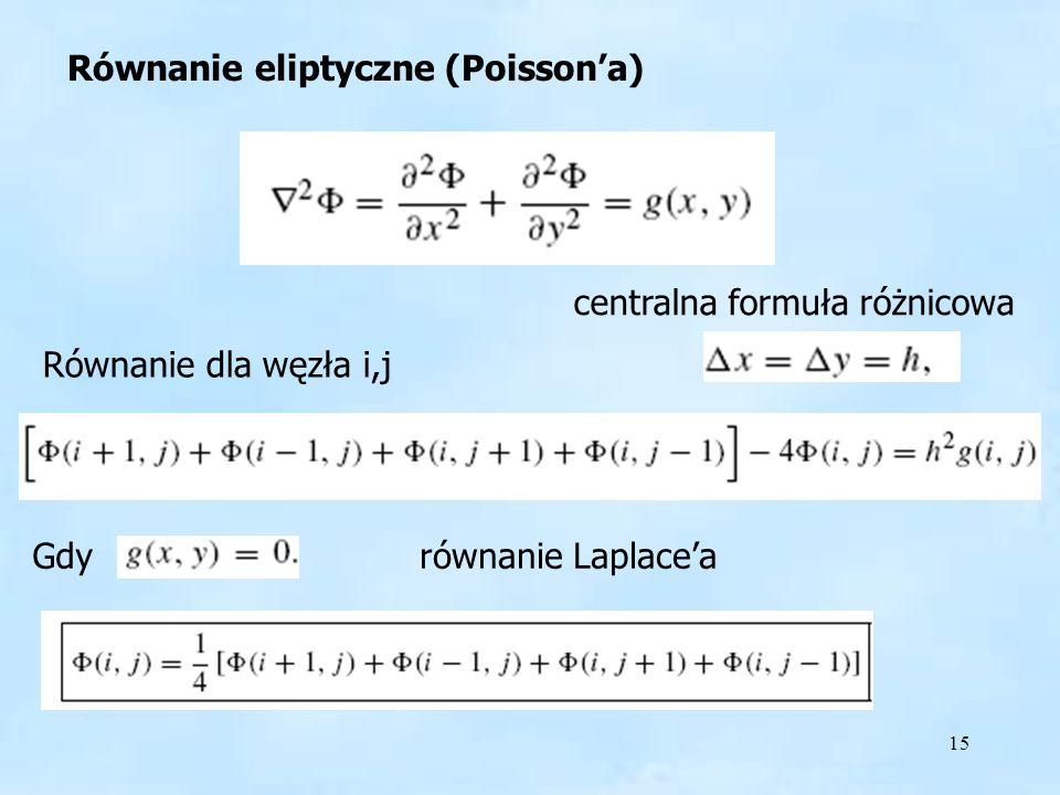 15 Równanie eliptyczne (Poissona) Równanie dla węzła i,j Gdyrównanie Laplacea centralna formuła różnicowa