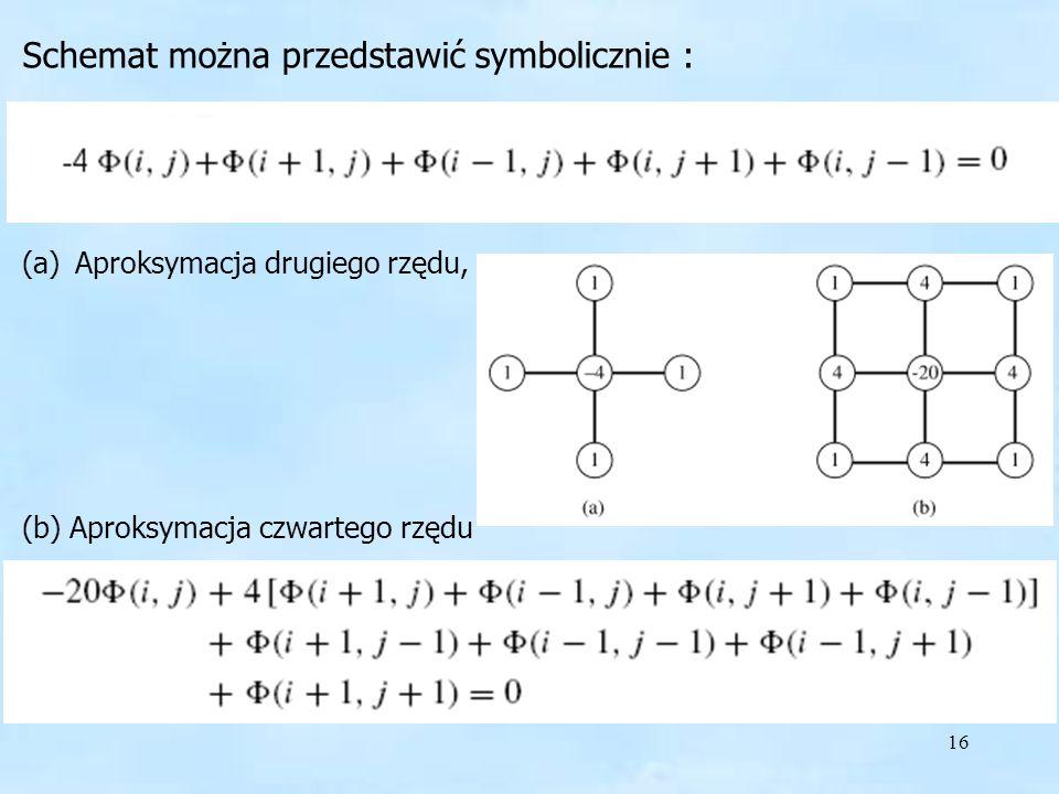 16 Schemat można przedstawić symbolicznie : (a)Aproksymacja drugiego rzędu, (b) Aproksymacja czwartego rzędu