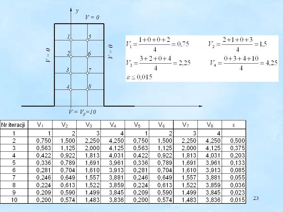 23 y 1 2 3 4 V = 0 5 6 7 8 V = V p =10