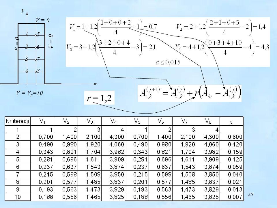 25 y V = V p =10 1 2 3 4 V = 0 5 6 7 8 r = 1,2