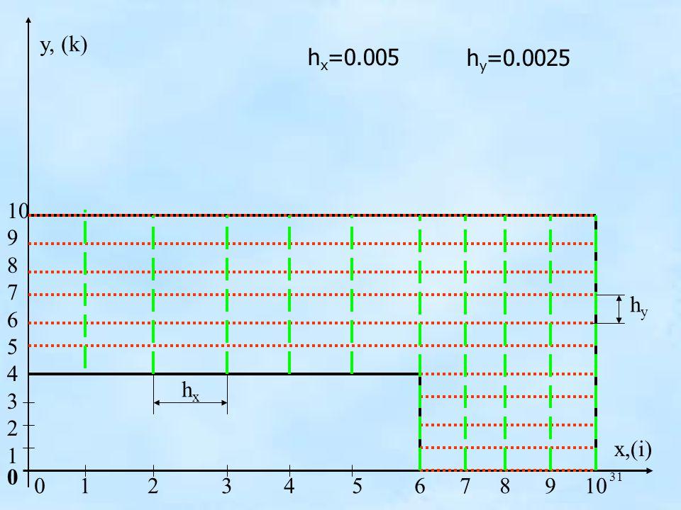 31 h x =0.005 h y =0.0025 hxhx hyhy x,(i) y, (k) 0 10 9 8 7 6 5 4 3 2 1 0 1 2 3 4 5 6 7 8 9 10